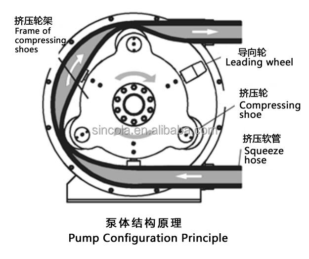 peristaltic pump tubing sludge transfer pumps pumps for food liquid