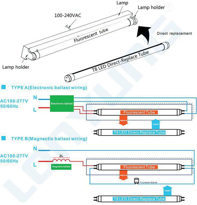Patent Rotatable Endcap T8 Led Red Tube Light Wavelength
