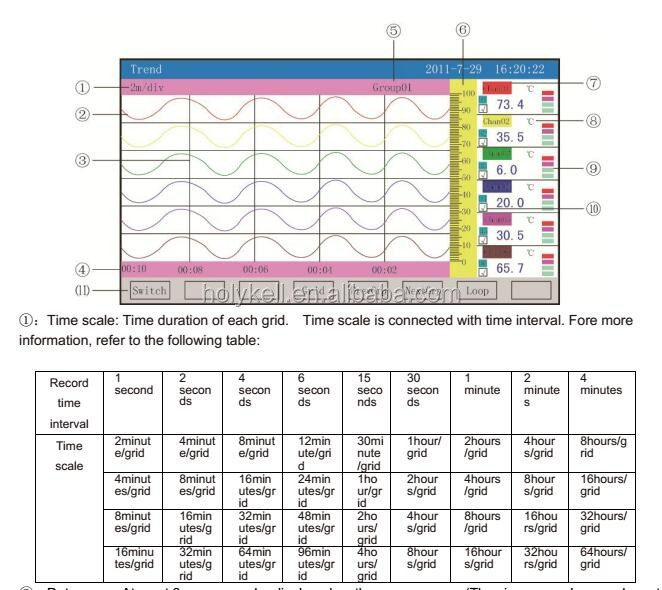LED Data Logger, RTD Temperaure, Pressure Data Recorder Max 48 Channels