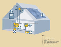 6KW off-grid solar power system for small homes