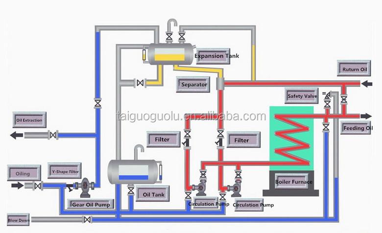 Horizontal Oil Fired Heat Transfer Oil Fluid Boiler System Equipment ...