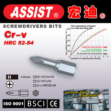 China manufacture of different measuring tools set angle screwdriver