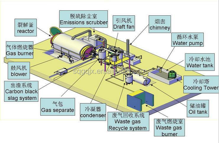 Waste Oil Waste Plastic Into Fuel Oil