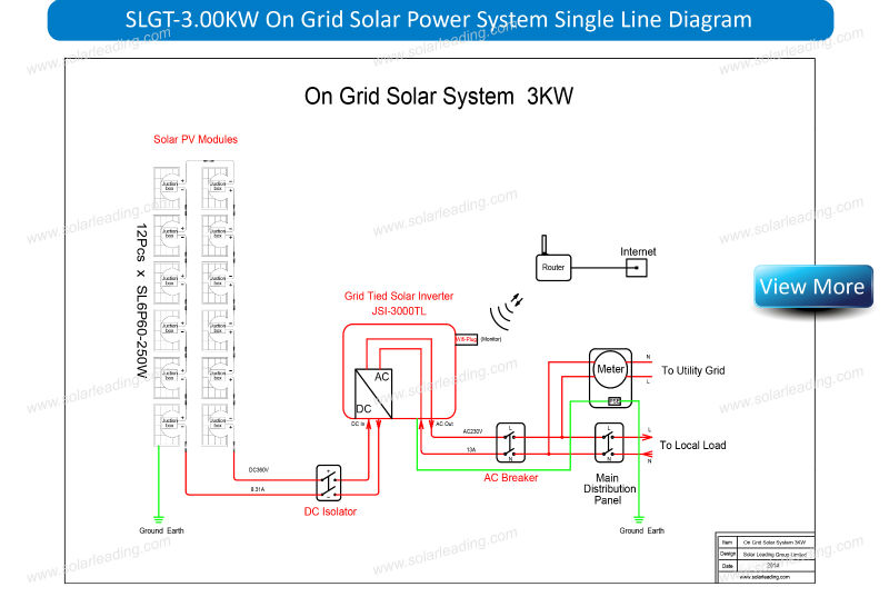 Solar panel price list for 250 watt 30V. Solar Kit use