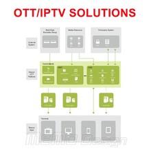 OTT / IPTV Total Solution with Bilding IPTV external system,middle ware system (free),server maintain,apps,vod,epg,dlna