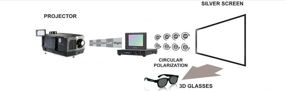 3D-ok