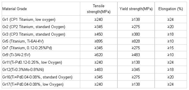 ASTM B338,B337,B861 Gr1 Gr2 Titanium Pipes