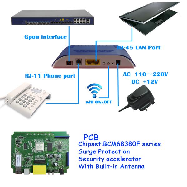 Certifié ce Bleu Cas FTTH 2 Gigabit 1FXS Port 2T2R WiFi GPON ONU Center Commercial Compatible avec Fiberhome/ZTE/Huawei BTA
