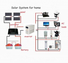 Factory supply high quality 3000W solar inverter on grid