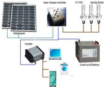 500watts solar power system