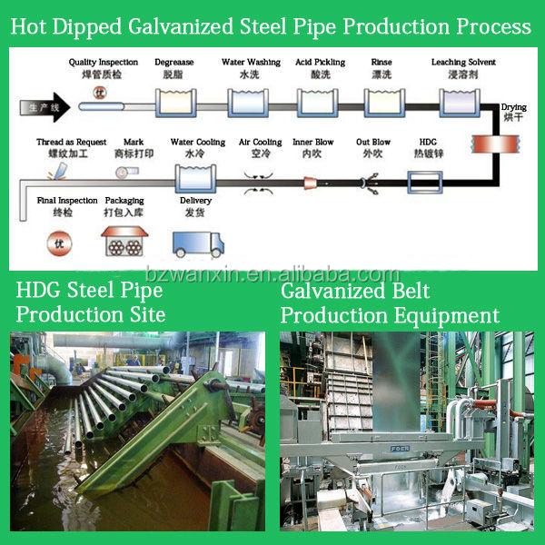 Process of ERW & HDG.jpg
