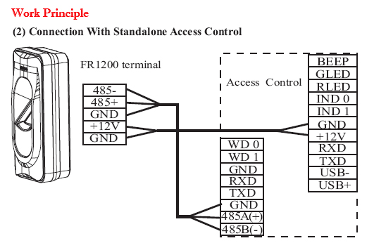 Power Access Systems Access Control System/power
