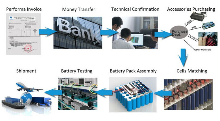 High energy density LiFePO4 12V 30AH battery to replace lead acid battery