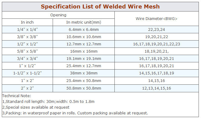 Nice Welded Wire Fabric Conversion Chart Component - Electrical ...