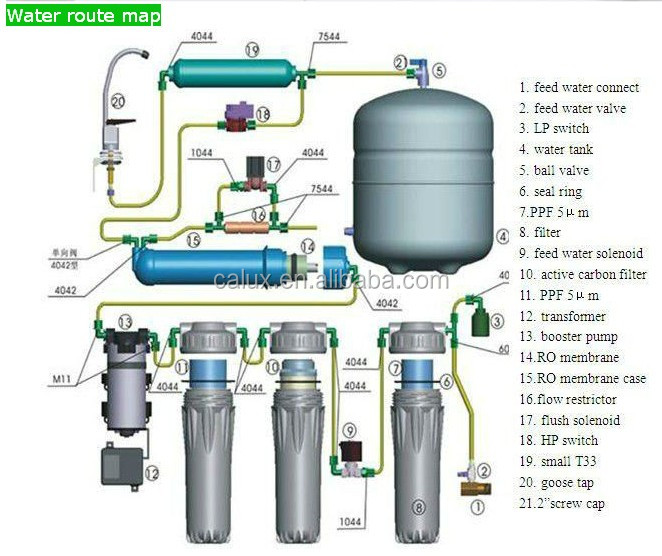 Taiwan CE 5/... Reverse Osmosis Water Filter System