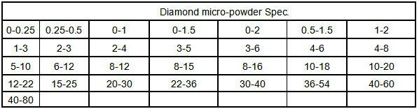 Superhard materials synthetic diamond micro powder
