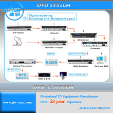 End to end solution for digital CATV Headend equipment, terrestrial UHF system, MMDS wireless system