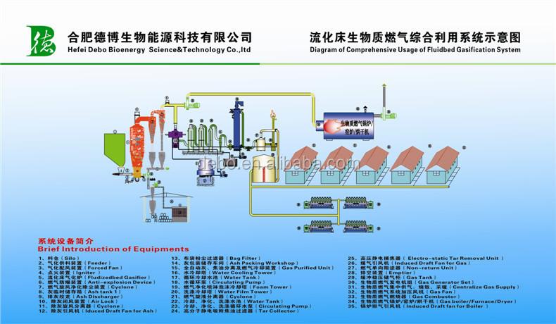 incineration of municipal solid waste pdf