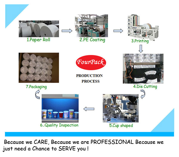 Paper Cup Manufacturing Process Paper Cup Manufacturer we Are