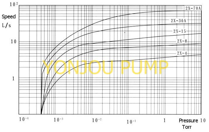 vacuum pump rotary 2 stage