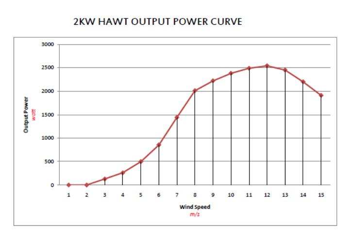 China Best Quality 48v 2kw wind turbine kit