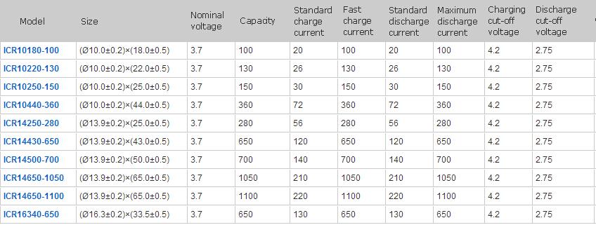 На литий-ионный аккумулятор 7.4 В 2200 мАч производитель с ce, Rohs, Ul сертификаты