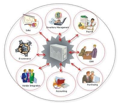 تخطيط موارد المؤسسات (ERP) حلول الهند
