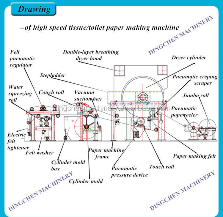 Integrated Pulp And Paper Mill For Wheat Straw Pulp