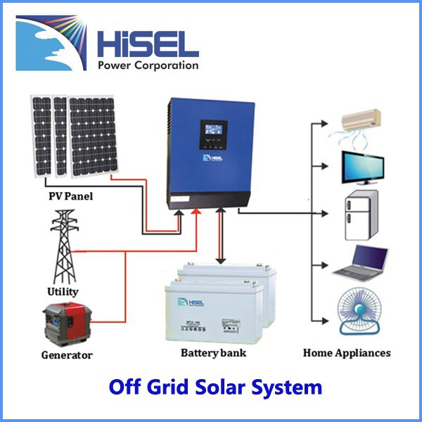 Here Solar Power System Prices South Africa George Mayda
