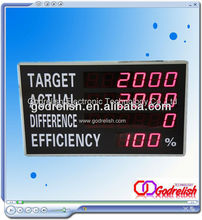 Hot selling led currency display board high quality with CE certificate