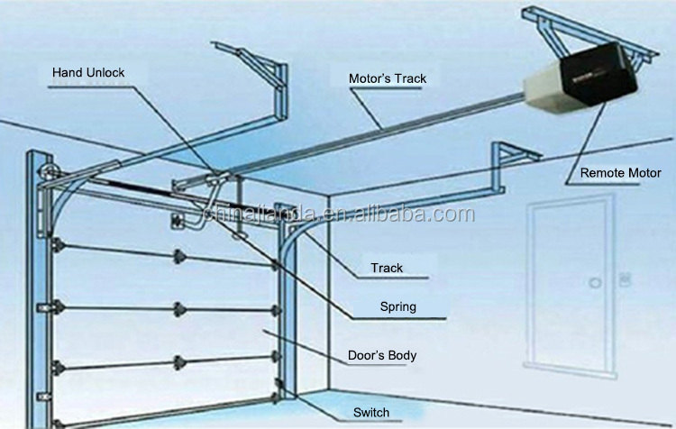European standard overhead custom size garage doors buy for Overhead garage door sizes