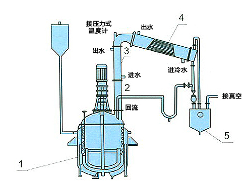 continuous stirred tank reactor pdf