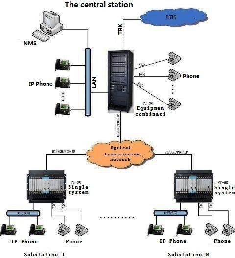 Ip-уатс с универсального подключения