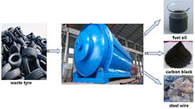 Waste tire to oil recycling machine with ISO&CE