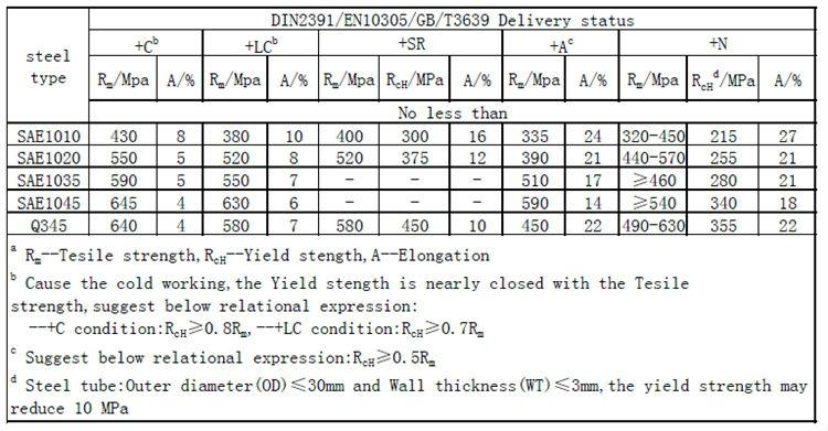 sa 106 gr b mechanical properties pdf