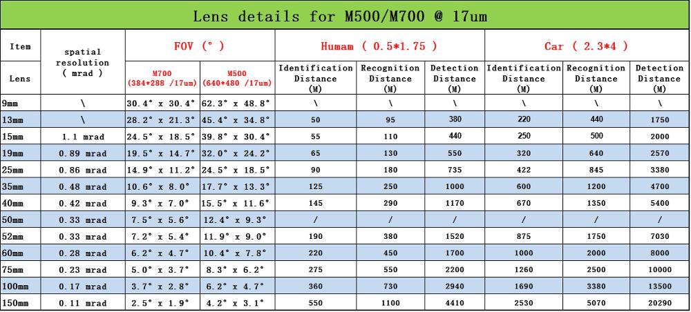 Lens details