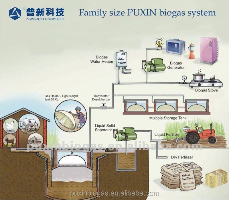 Durable des m nages chinois installation de biogaz de combustible pour la cuisine biogaz id de - Chinois pour la cuisine ...