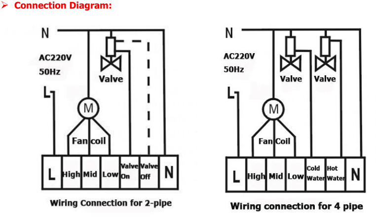 Regolatori di temperatura per 2 tubi ventilconvettori fan