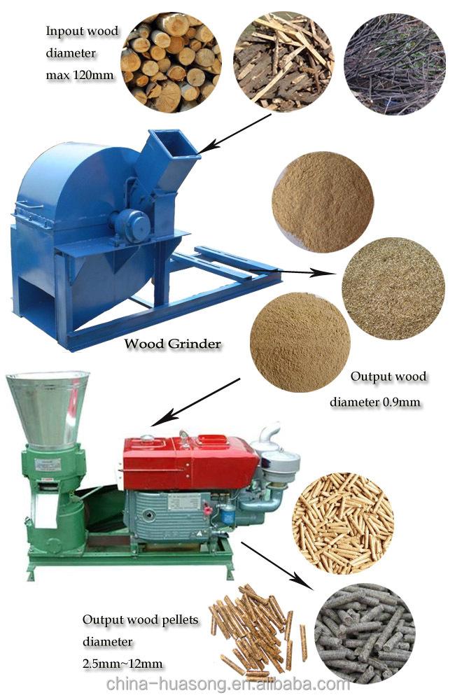 Wood Pellets France ~ Diesel intérieur électrique machine à granulés de bois