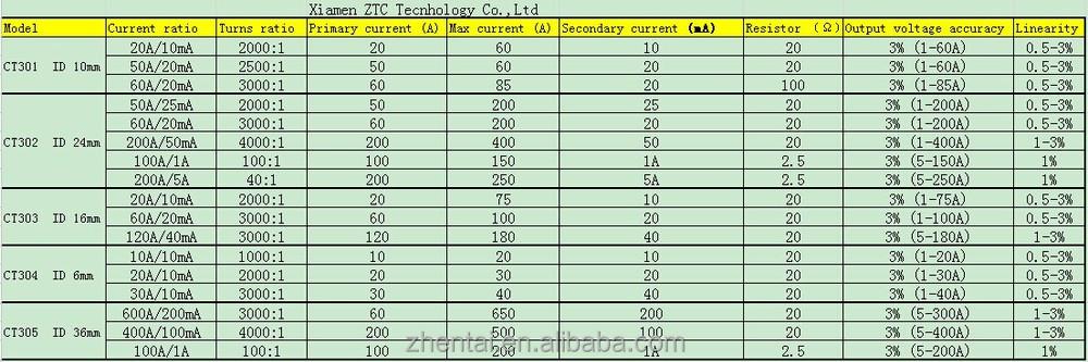 Split core current transformer series