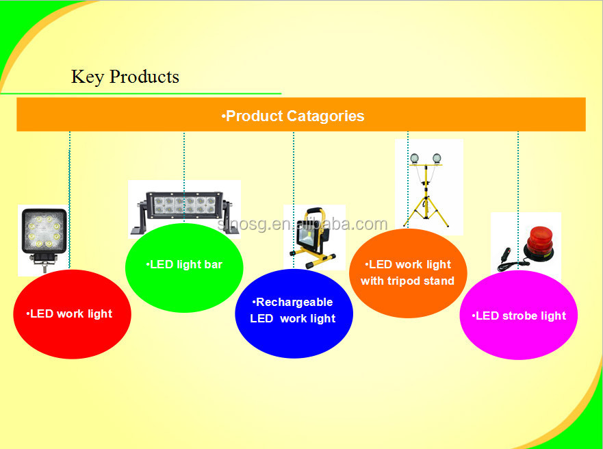 product catagories