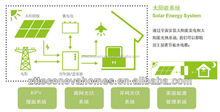 ZTT Econova Mobile Solar Houses prefab building by steel structure