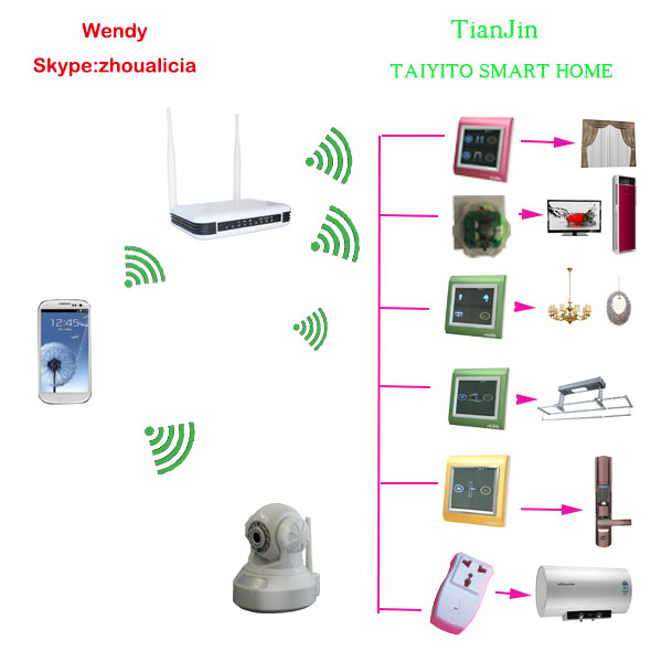 Domotics Home Automation Solution Taiyito Smart Home