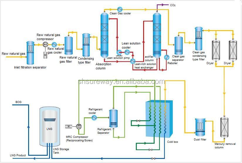 Liquefaction Of Natural Gas Lng Plant Buy Mini Lng Plantnatural
