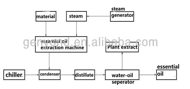 tree extraction machine