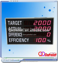 Plastic new products for 2012 display digital led counter with CE ROHS UL