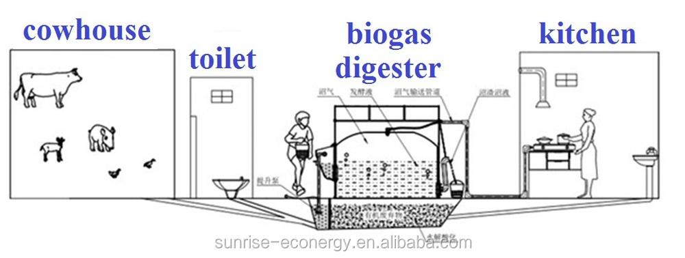 Photo : Home Biogas Plant Design Images. Home Biogas Plant Design ...