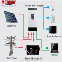 motoma solar panel system price production line