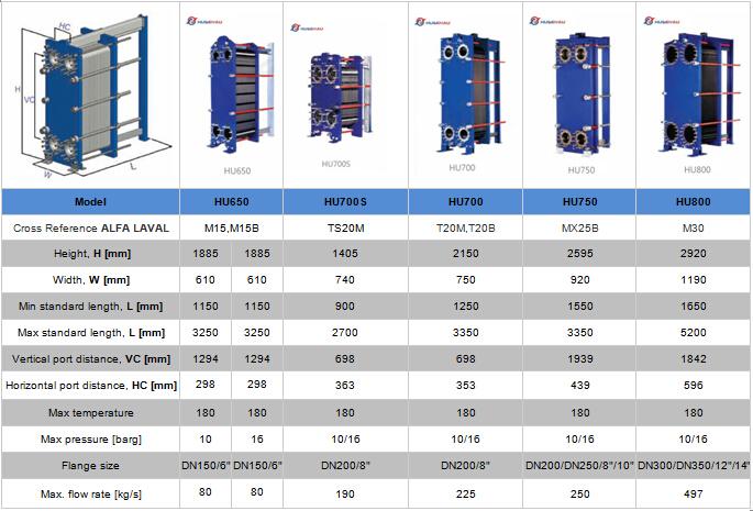 Теплообменники alfa laval m 10-bfm тепловентиляторы с теплообменником на горячей воде wolkama