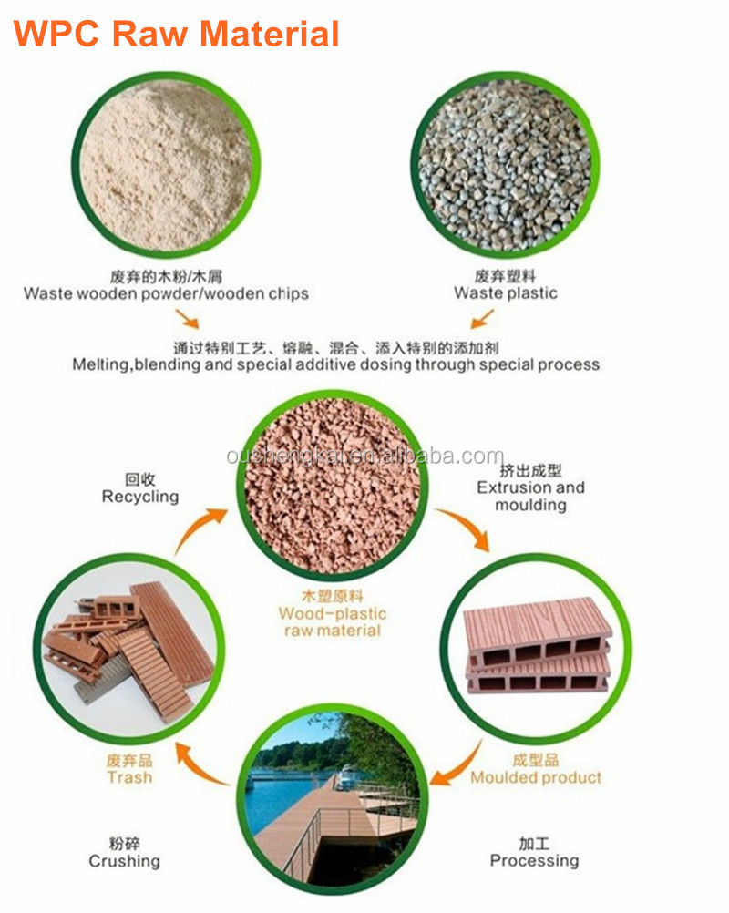 WPC Raw material